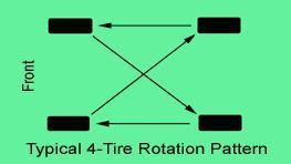 Tire Rotation Diagram